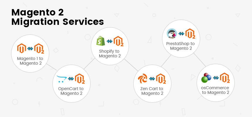 Embarking onto Magento 2 from Magento 1? How Can Migrate From Specific Data  Extensions?