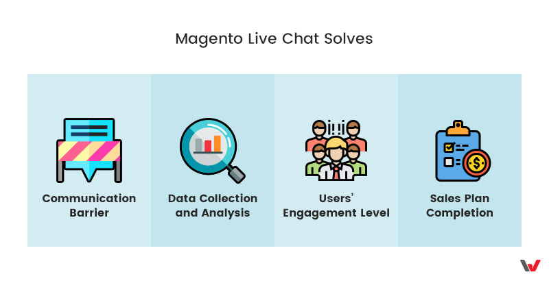 Magento Live Chat Solves: Communication Barrier, Data Collection and Analysis, User Engagement Strategy, Sales Plan Completion